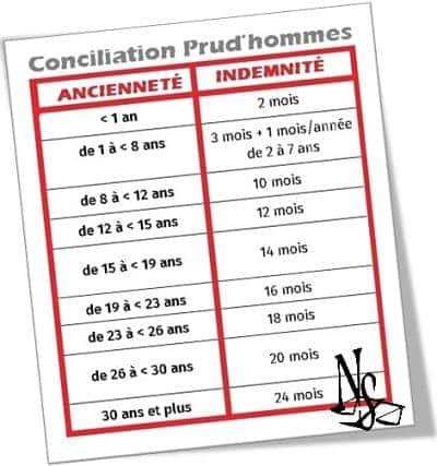 conciliation prud'hommes